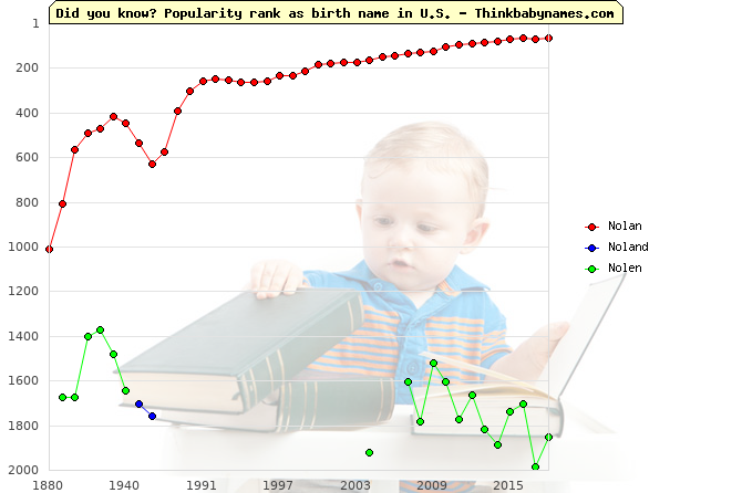 Top 2000 baby names ranking of Nolan, Noland, Nolen in U.S.