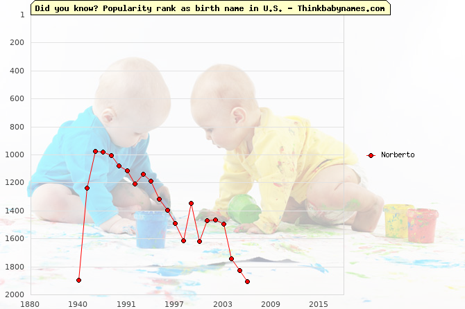 Top 2000 baby names ranking of Norberto name in U.S.