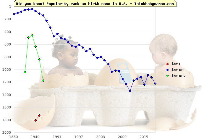 Top 2000 baby names ranking of Norm, Norman, Normand in U.S.