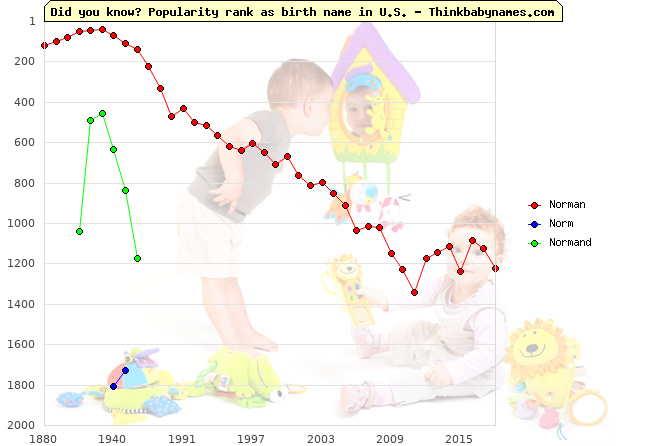 Top 2000 baby names ranking of Norman, Norm, Normand in U.S.