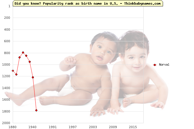 Top 2000 baby names ranking of Norval name in U.S.