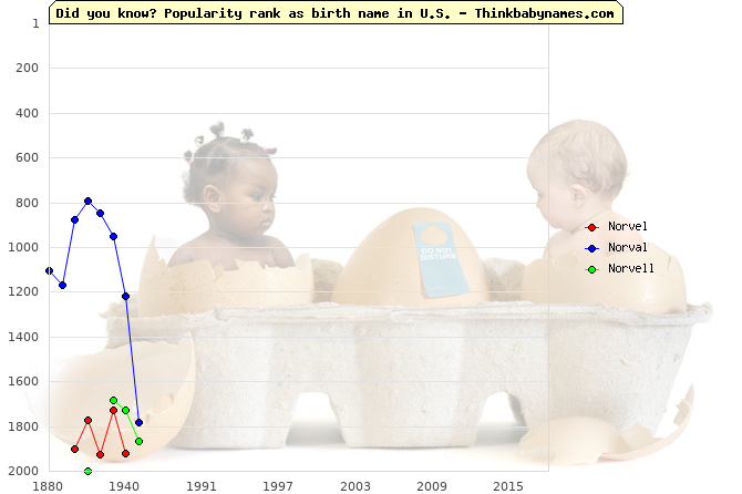 Top 2000 baby names ranking of Norvel, Norval, Norvell in U.S.