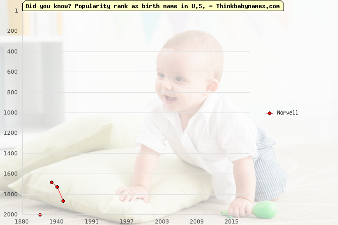 Top 2000 baby names ranking of Norvell name in U.S.