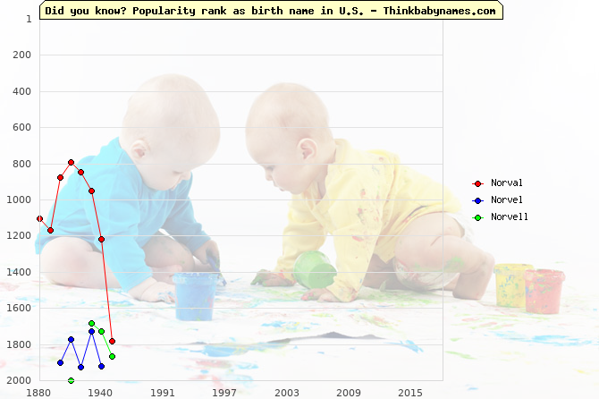 Top 2000 baby names ranking of Norval, Norvel, Norvell in U.S.