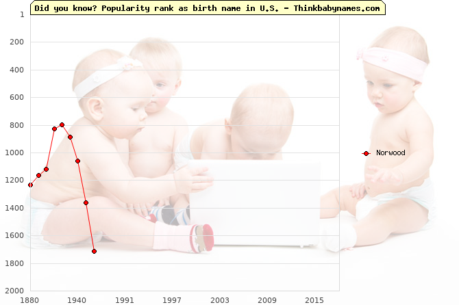 Top 2000 baby names ranking of Norwood name in U.S.