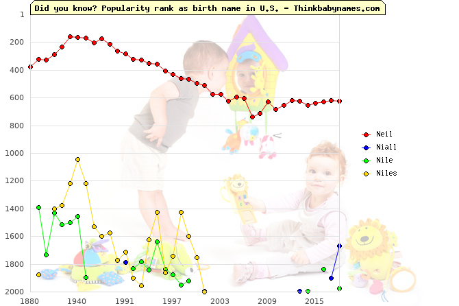 Top 2000 baby names ranking of Neil, Niall, Nile, Niles in U.S.