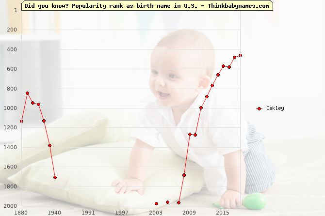 Top 2000 baby names ranking of Oakley in U.S.