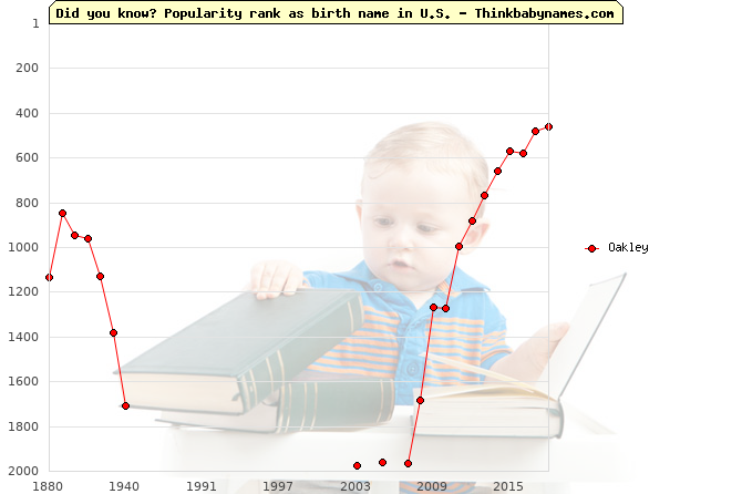 Top 2000 baby names ranking of Oakley name in U.S.