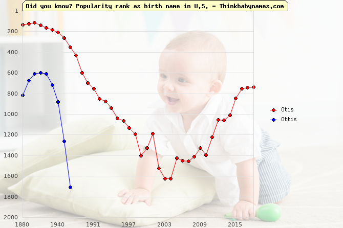 Top 2000 baby names ranking of Otis, Ottis in U.S.