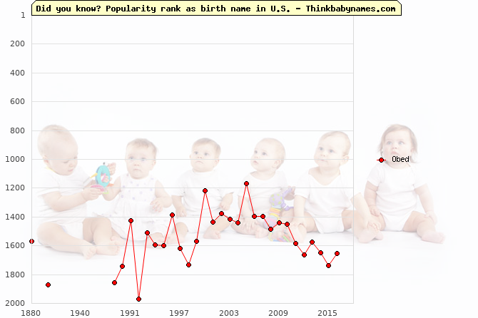 Top 2000 baby names ranking of Obed name in U.S.
