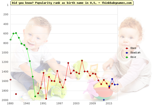 Top 2000 baby names ranking of Obed, Obadiah, Obie in U.S.