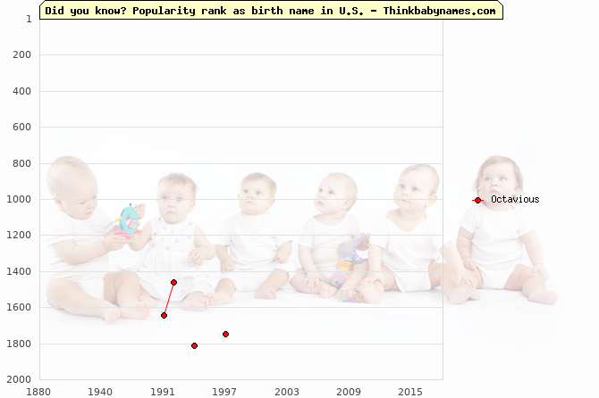 Top 2000 baby names ranking of Octavious name in U.S.