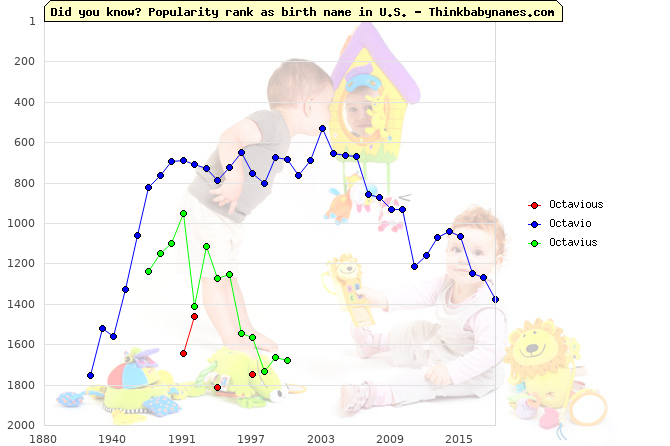 Top 2000 baby names ranking of Octavious, Octavio, Octavius in U.S.