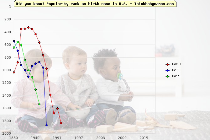 Top 2000 baby names ranking of Odell, Dell, Odie in U.S.