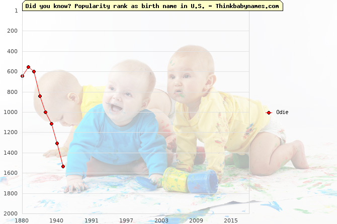 Top 2000 baby names ranking of Odie name in U.S.