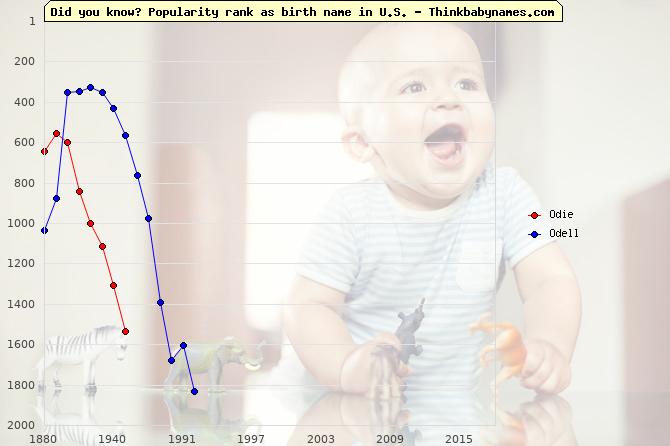 Top 2000 baby names ranking of Odie, Odell in U.S.