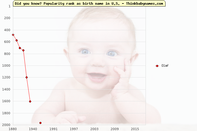 Top 2000 baby names ranking of Olaf name in U.S.