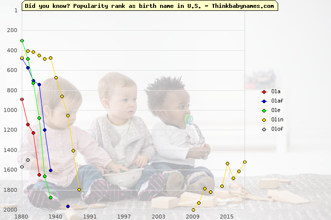 Top 2000 baby names ranking of Ola, Olaf, Ole, Olin, Olof in U.S.