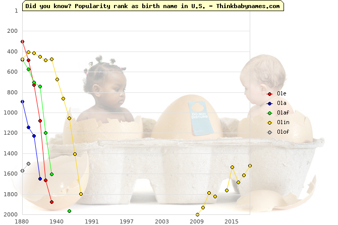 Top 2000 baby names ranking of Ole, Ola, Olaf, Olin, Olof in U.S.