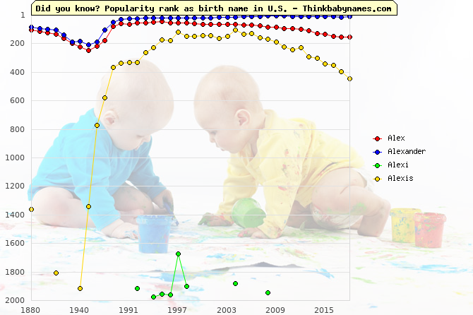 Top 2000 baby names ranking of Alex, Alexander, Alexi, Alexis in U.S.
