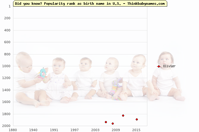 Top 2000 baby names ranking of Olivier name in U.S.