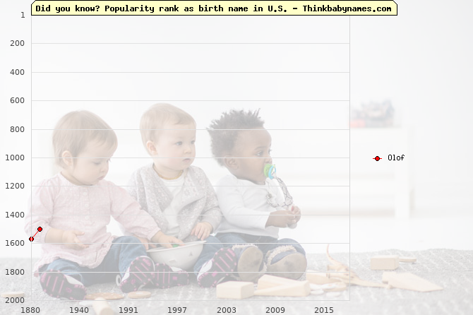 Top 2000 baby names ranking of Olof name in U.S.