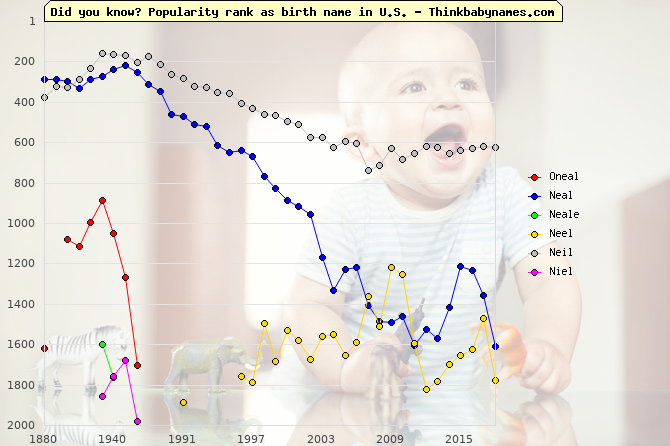 Top 2000 baby names ranking of Oneal, Neal, Neale, Neel, Neil, Niel in U.S.