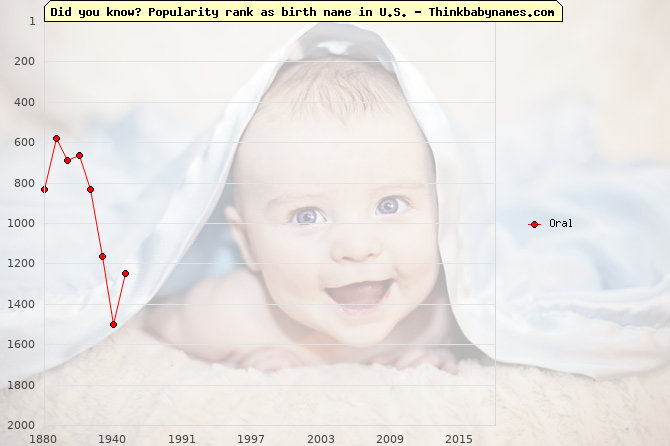 Top 2000 baby names ranking of Oral name in U.S.