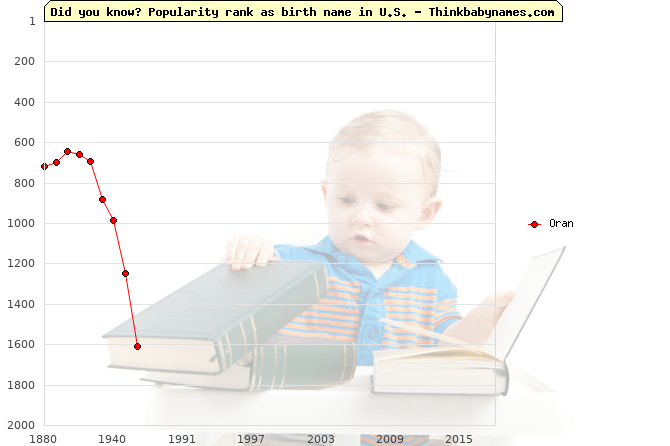 Top 2000 baby names ranking of Oran name in U.S.