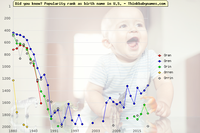 Top 2000 baby names ranking of Oran, Oren, Orin, Orren, Orrin in U.S.