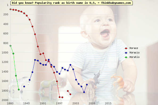 Top 2000 baby names ranking of Horace, Horacio, Horatio in U.S.