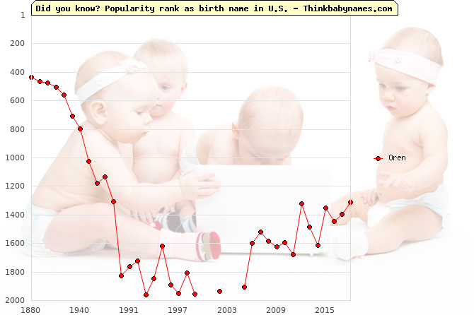 Top 2000 baby names ranking of Oren in U.S.