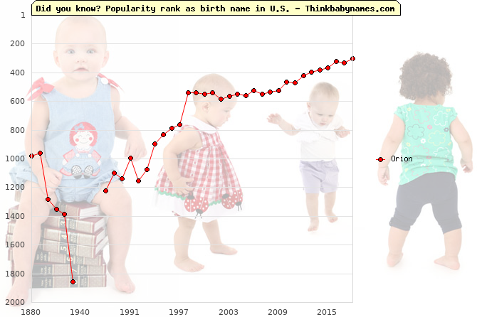 Top 1000 baby names ranking of Orion name in U.S.