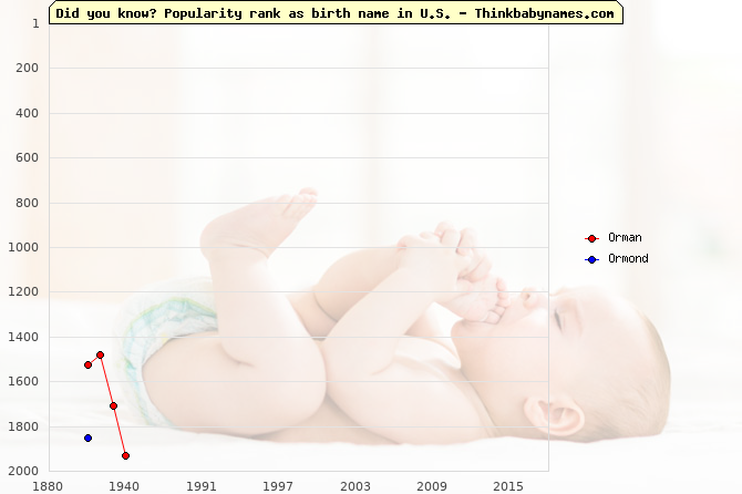 Top 2000 baby names ranking of Orman, Ormond in U.S.