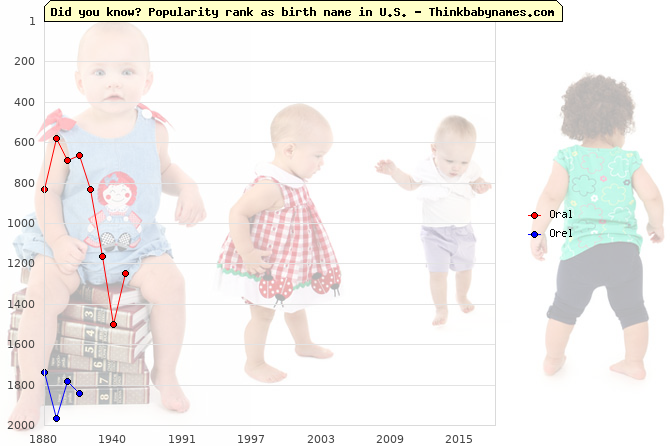 Top 2000 baby names ranking of Oral, Orel in U.S.