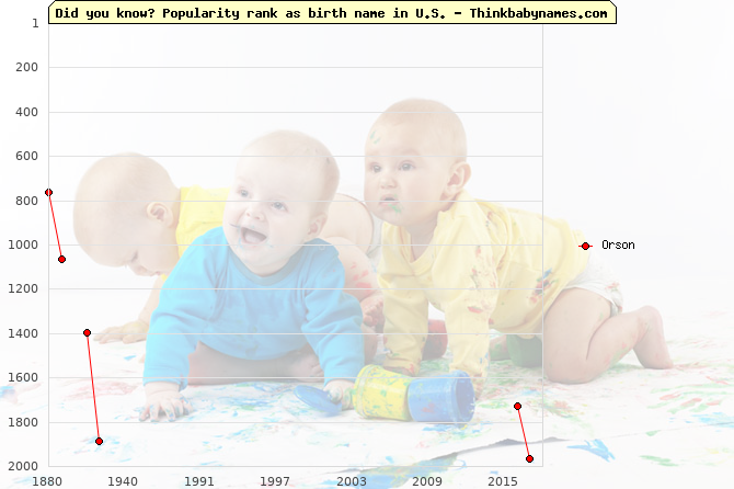 Top 2000 baby names ranking of Orson in U.S.
