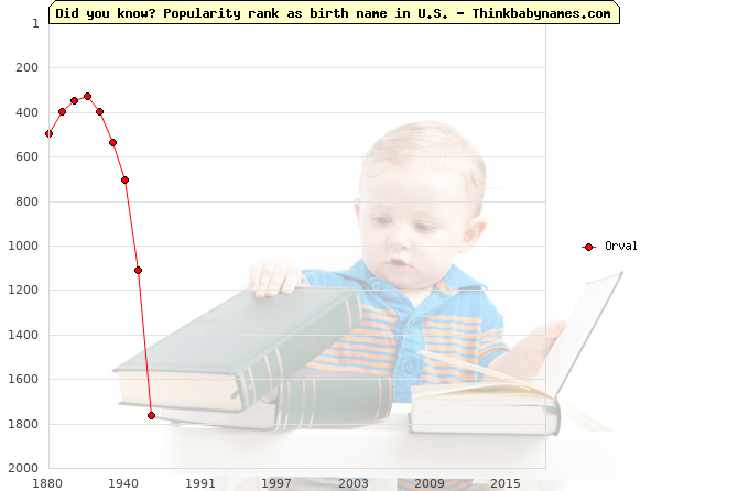 Top 2000 baby names ranking of Orval name in U.S.