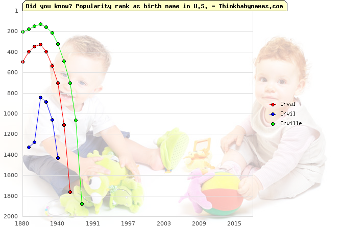Top 2000 baby names ranking of Orval, Orvil, Orville in U.S.