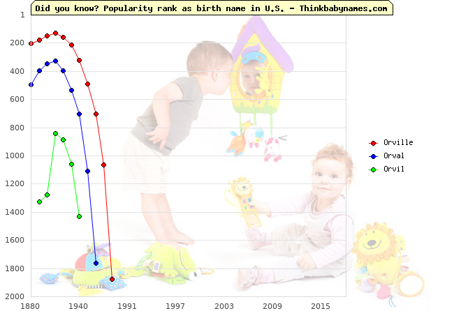 Top 2000 baby names ranking of Orville, Orval, Orvil in U.S.