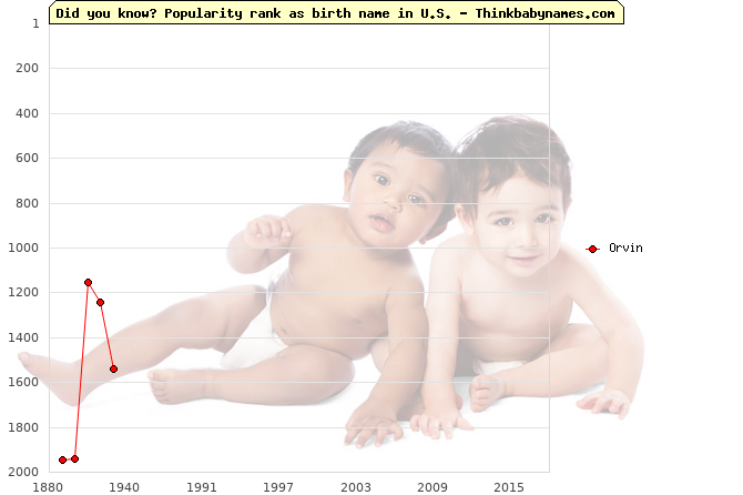 Top 2000 baby names ranking of Orvin name in U.S.