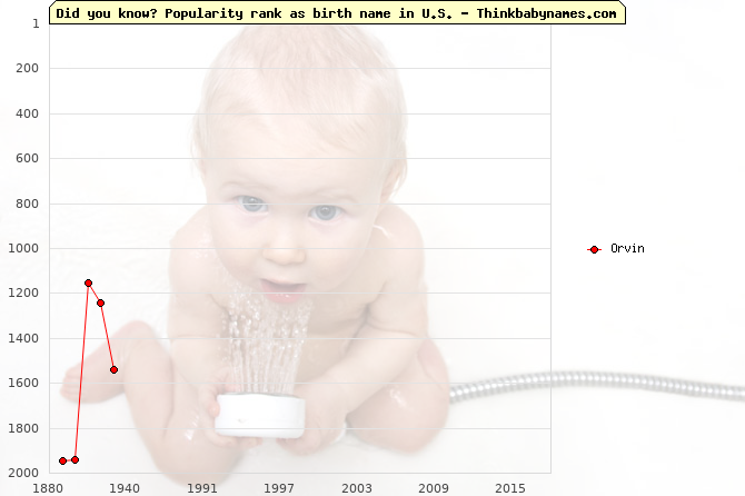 Top 2000 baby names ranking of Orvin in U.S.