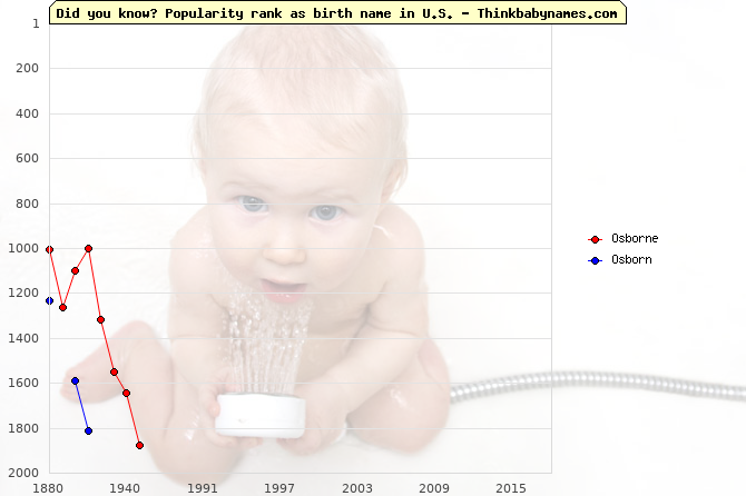 Top 2000 baby names ranking of Osborne, Osborn in U.S.