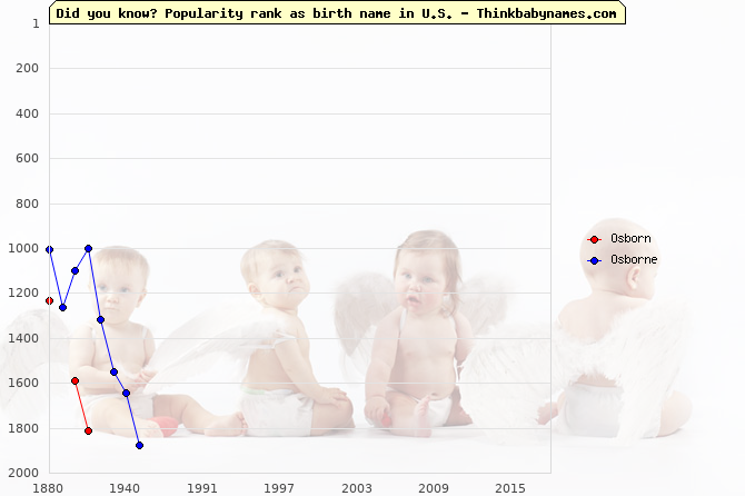Top 2000 baby names ranking of Osborn, Osborne in U.S.