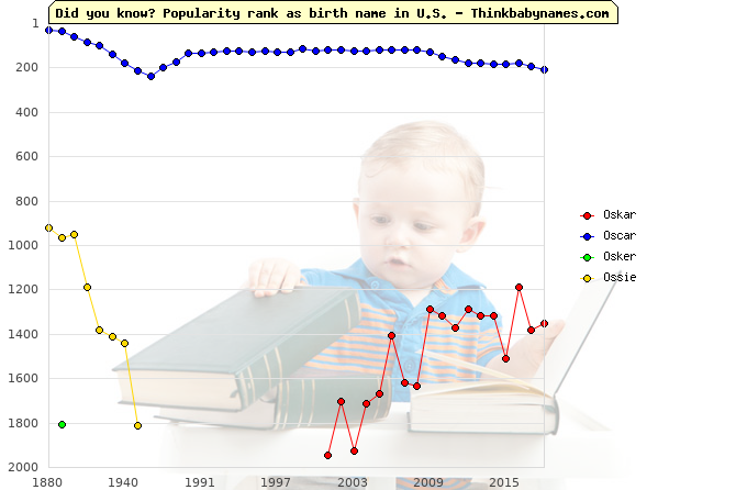 Top 2000 baby names ranking of Oskar, Oscar, Osker, Ossie in U.S.