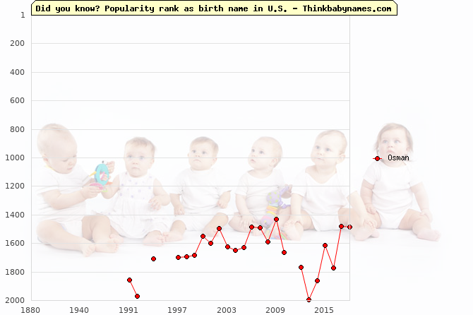 Top 2000 baby names ranking of Osman name in U.S.