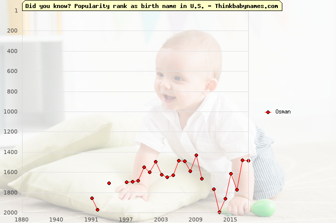 Top 2000 baby names ranking of Osman in U.S.