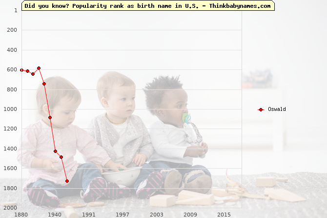 Top 1000 baby names ranking of Oswald name in U.S.