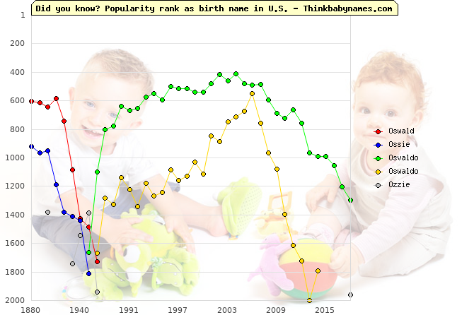 Top 2000 baby names ranking of Oswald, Ossie, Osvaldo, Oswaldo, Ozzie in U.S.