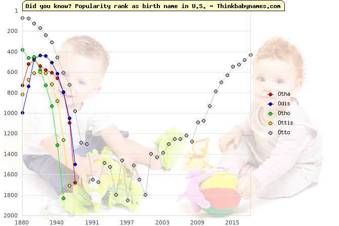 Top 2000 baby names ranking of Otha, Odis, Otho, Ottis, Otto in U.S.