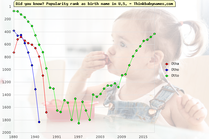 Top 1000 baby names ranking of Otha, Otho, Otto in U.S.